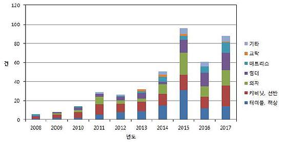 최근 10년간(2008~2017년) 스마트 가구 국내출원 현황