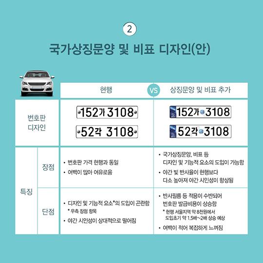 자동차 등록번호판 개선을 위해 국민 의견수렴을 실시합니다.