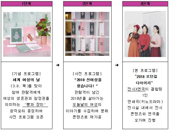 3월 문화프로그램 '2018 모던걸 다이어리' 진행 단계
