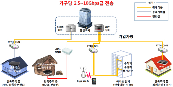10Giga 인터넷 서비스 개념도.