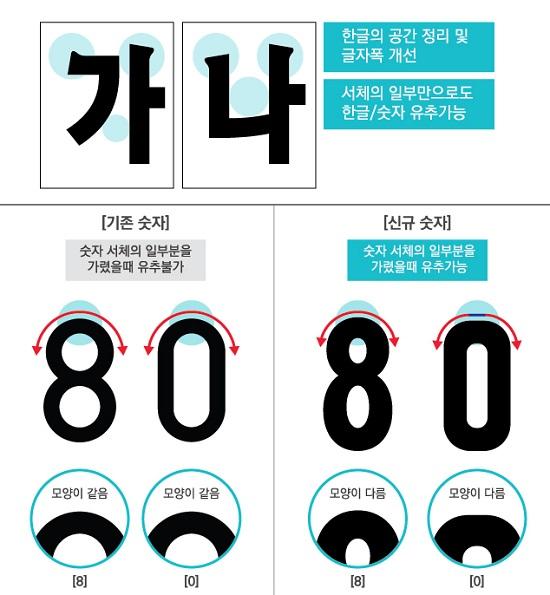 현행과 새로운 글자체의 차이점을 보여줌으로써 더욱 식별이 쉬워졌다는 장점을 부각하고 있다.(출처=국토교통부)