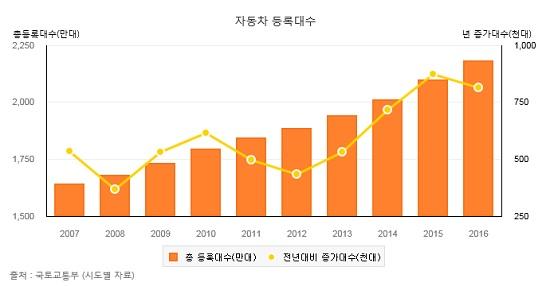 2007년부터 2016년까지 등록된 차량을 나타내는 그래프이다. 지속적으로 등록된 차량이 증가하고 있으며 그 양은 번호판이 곧 포화됨을 나타낸다.(출처=통계청, 국토교통부)