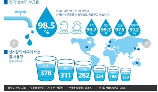 우리나라의 전국 상수도 보급률은 98.5%로 다른 나라와 비교했을 때 높은 편이다.