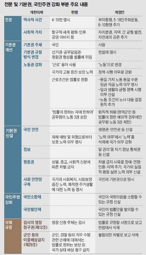전문 및 기본권, 국민주권 강화 부분 주요 내용