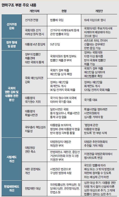 권력구조 부분 주요 내용