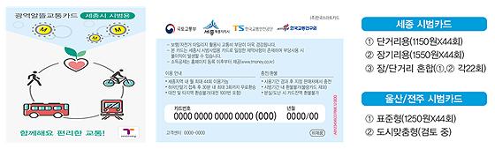 알뜰광역교통카드 시범사업용 카드(예)