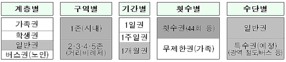 광역알뜰교통카드 정기권 속성(음영)