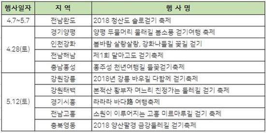 2018년 봄 우리나라 걷기여행축제 일정.
