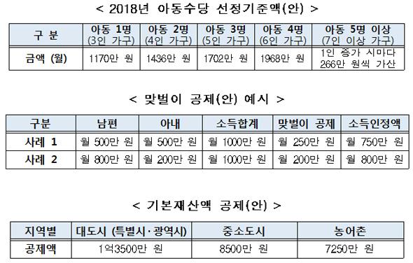 아동수당 선정기준액 3인 가구 월 1170만원