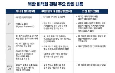 북한 비핵화 관련 주요 합의 내용
