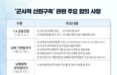 남북 '군사적 신뢰구축' 관련 과거 주요 합의사항