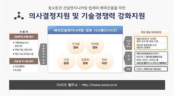 해외건설엔지니어링 정보시스템(OVICE) 개요