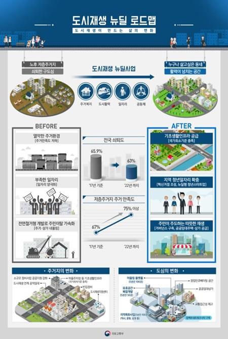 도시재생 뉴딜사업 로드맵.(출처=국토교통부 보도자료)
