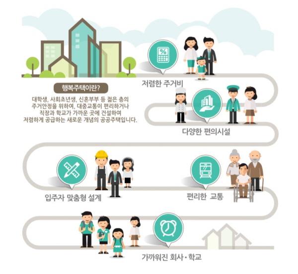올해부터 행복주택 청약조건이 완화됐다.