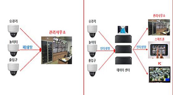 아파트 방범카메라로 '네트워크 카메라' 전면 허용