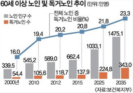 갈수록 늘고 있는 노인 및 독거노인 추이 (출처=보건복지부)