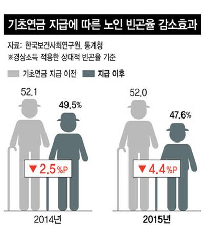 기초연금 지급 이전과 이후 노인 빈곤율 감소효과 (출처=한국보건사회연구원, 통계청)