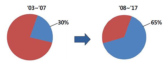 HFO계 냉매의 출원 비율 변화