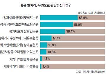 """""""좋은 일자리 기준은 일과 삶의 균형"""" 59%"""