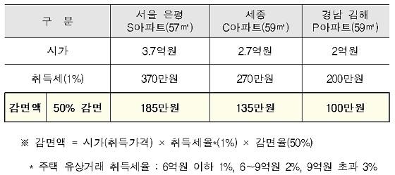 전국 주택별 예상 감면액 비교(예시)