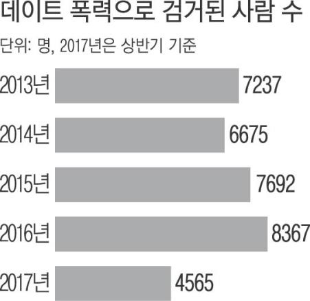 데이트 폭력으로 검거된 사람들은 2016년, 8367명에서 2017년 상반기만 4565명으로 갈수록 늘고 있다.(출처=경찰청)