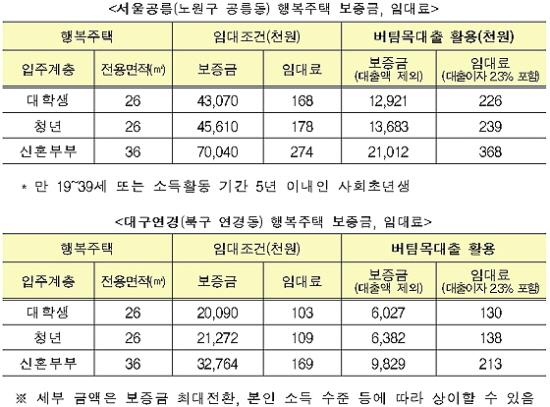 서울과 광주의 임대료 비교.