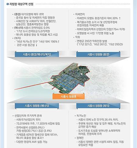 경기도 시흥시 연구개발(R&D) 실증도시