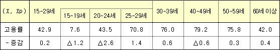 '18.6월 연령대별 고용률