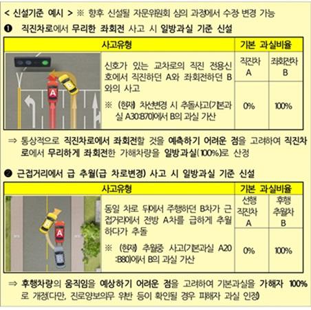 개정된 교통사고 과실비율 인정기준