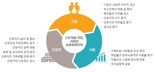 가족친화인증 기대효과(출처=가족친화지원사업 홈페이지).
