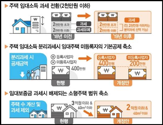주택임대소득 과세 설명서다. (출처=기획재정부 홈페이지)