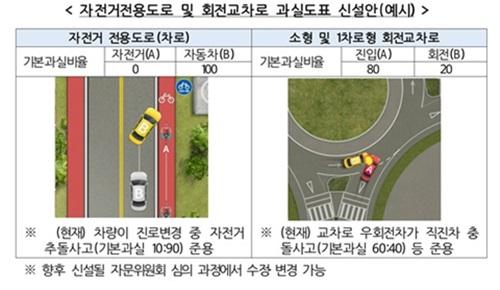 자전거전용도로 및 회전교차로 과실도표 신설안.