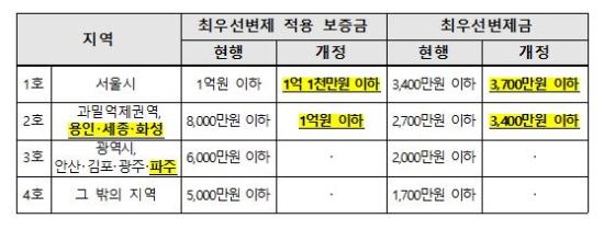 개정 전보다 변제받을 수 있는 금액이  최대 700만원까지 올랐다.