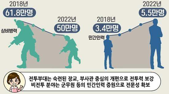 국방개혁2.0
