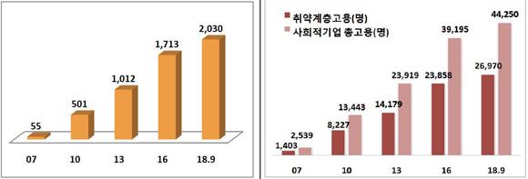 < 연도별 인증 사회적기업 현황 >   < 연도별 사회적기업 고용 현황 >