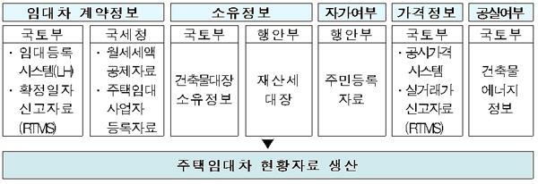 주택임대차정보시스템(RHMS) 구축 개념도