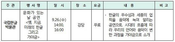 국립한글박물관 (www.hangeul.go.kr / 추석 당일 휴무 / 02-2124-6200)