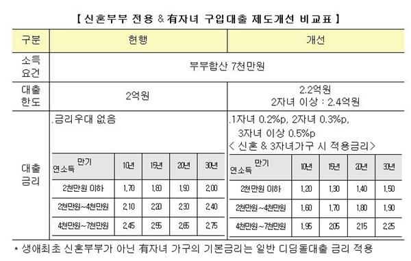 <신혼부부 전용 & 유자녀 구입 대출 제도개선 비교표> 출처=국토해양부