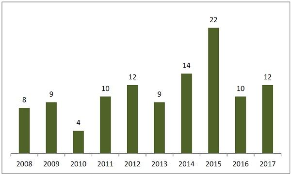 알츠하이머 조영제 특허출원 현황(2008~2017년)