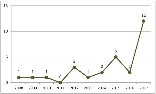 알츠하이머 조영제 내국인 특허출원 현황(2008~2017)
