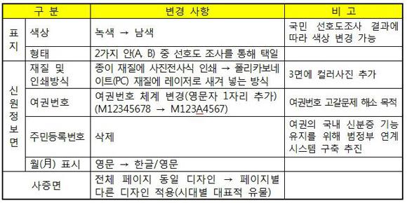 대한민국 여권의 주요 변경사항