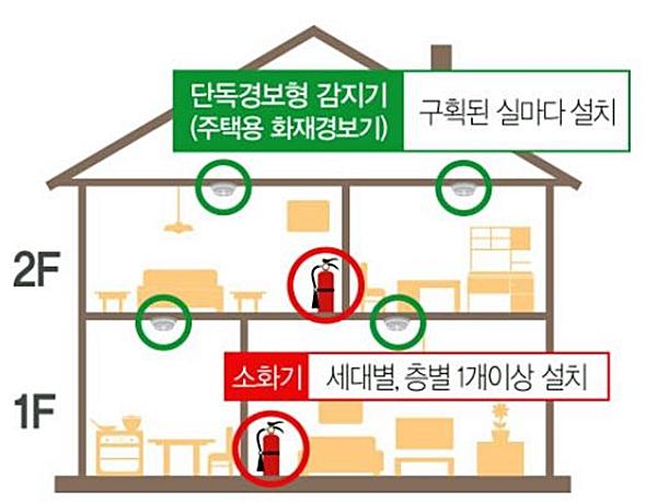 단독경보형 감지기: 구획된 실마다 설치 소화기 : 세대별, 층별 1개 이상 설치 (출처=소방청)