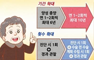 [문화체육관광부] 나의 아찔한 하루