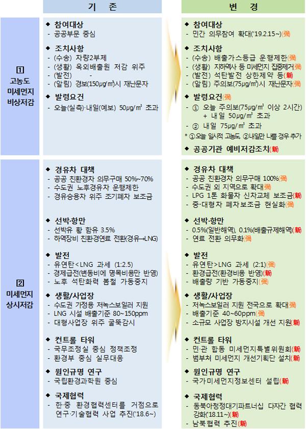 기존 대비 주요 신설·강화 내용