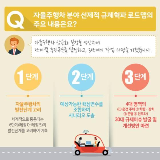 자율주행차의 미래, 미리 내다보고 규제혁파!