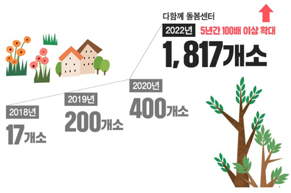 2022년까지 1817개소로 확대되는 다함께 돌봄센터. (이미지=교육부 블로그)