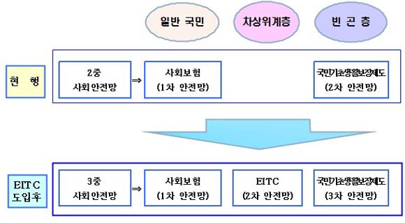 2008년 근로빈곤층을 위한 사회안전망 구축 체계.