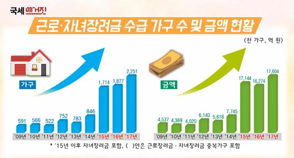근로·자녀장려금 수급 가구 수 및 금액 현황. (사진=국세청 국세매거진 화면캡쳐)