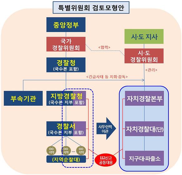 내년부터 민생치안 업무가 2022년까지 자치경찰에 이관된다.(출처=정책기자단)