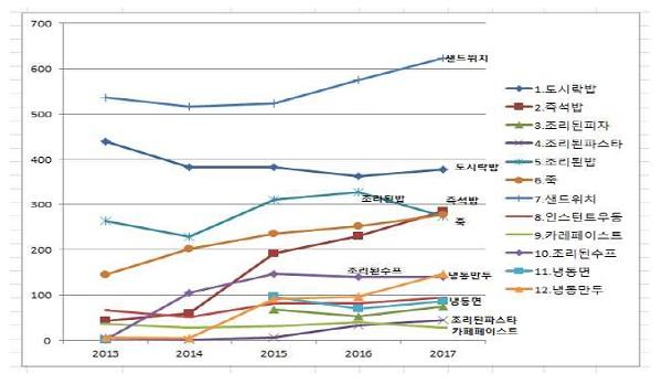 상표별 출원 현황(2013~2017)